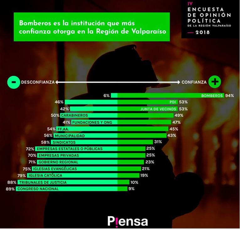 Bomberos de Chile es la institución de mayor confianza en la región de Valparaíso