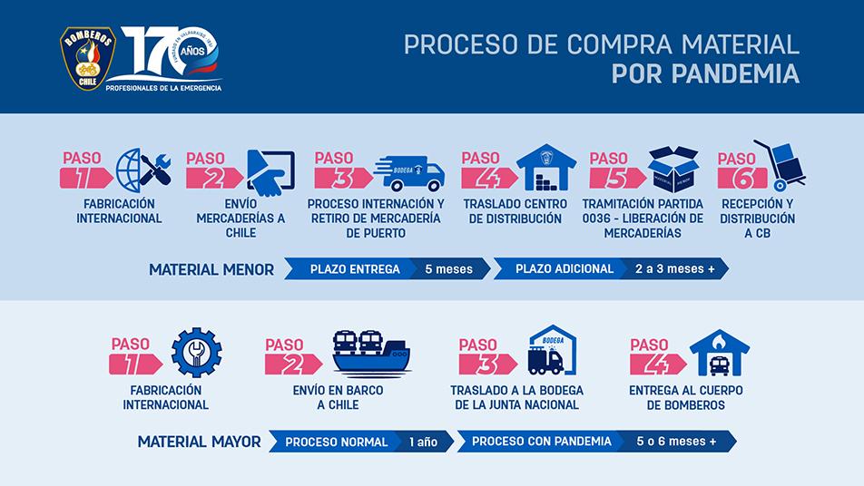 Infografía del proceso de internación de material bomberil a Chile por pandemia